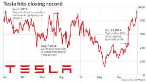 Buy things with the help of Tesla Stocks